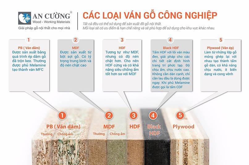 Phan Biet Cac Loai Go Cong Nghiep